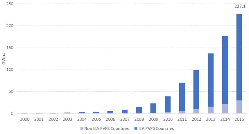 Figura 1 - Andamento della potenza fotovoltaica installata nel mondo (Fonte: IEA PVPS [1]).