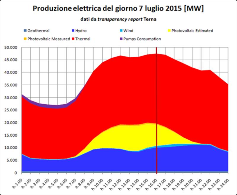 Figura 2 - Contributo degli impianti fotovoltaici alla generazione elettrica nazionale in una giornata estiva.