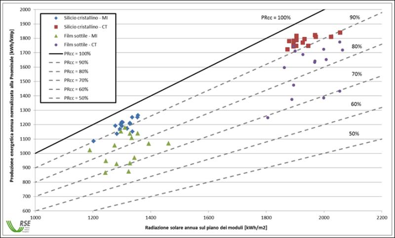 Figura 4 - Prestazioni energetiche di vari impianti fotovoltaici, suddivisi per tecnologia (PRcc è il Performance Ratio in corrente continua annuale degli impianti esaminati) [4].
