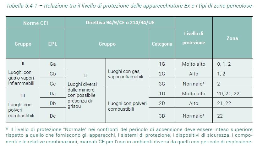 tabella 5.4-1