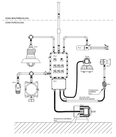 Fig. 9.4-T - Esempio di sistema misto di condutture in tubo protettivo e cavo in vista.
