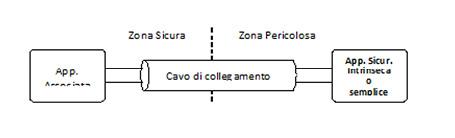 Fig. 16.1-A – Schema semplificato di un sistema a sicurezza intrinseca